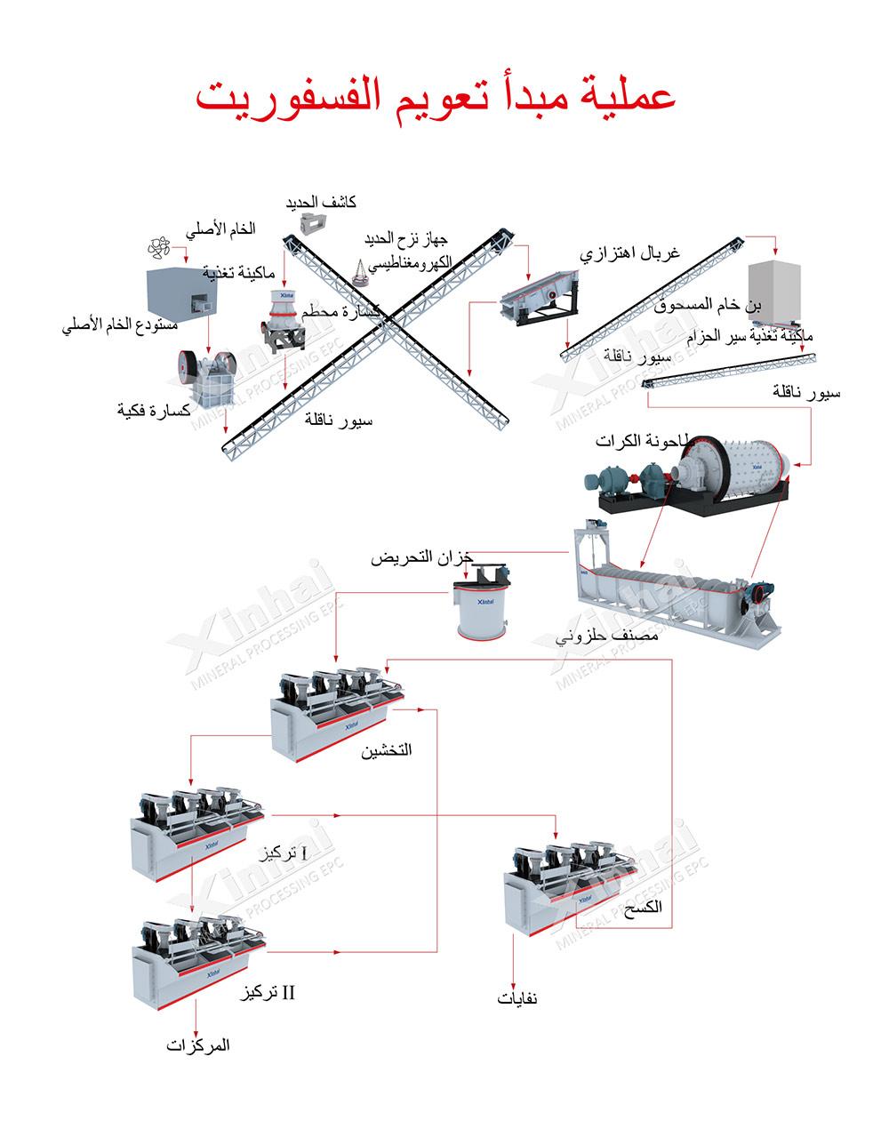 خط إنتاج لفصل خام الفوسفات